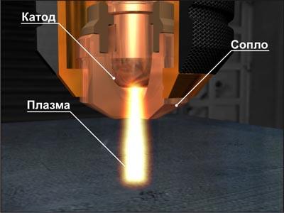 Плазмоторон устройство и схема