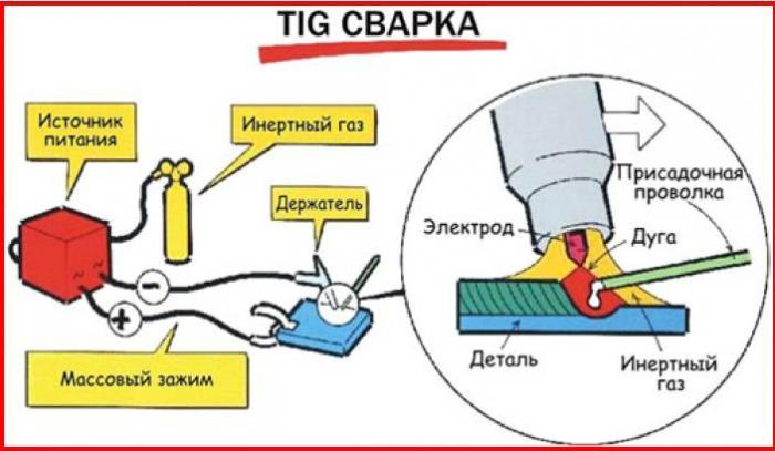 Схема аргонодуговой сварки