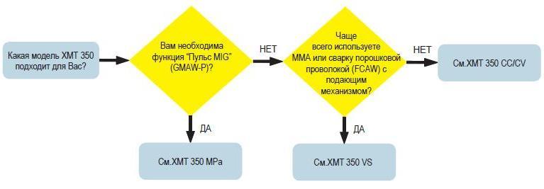 xmt350-vibor